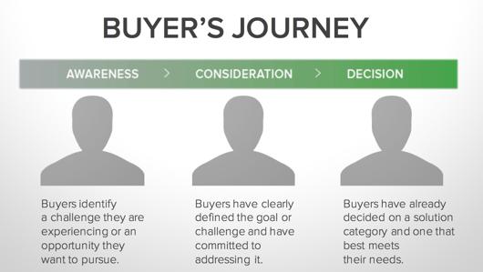 Buyer's Journey HubSpot Marketing Inbound