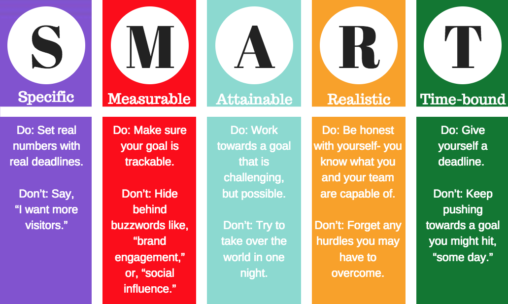 importance of individual goals Goal setting can be guided by goal-setting criteria (or rules) such as smart criteria goal setting is a major component of personal-development and management literature studies by edwin a locke and his colleagues have shown that more specific and ambitious goals lead to more performance improvement than easy or general goals.